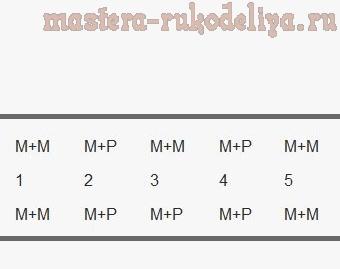 Мастер-класс по сборке бижутерии: Кольцо из бусин