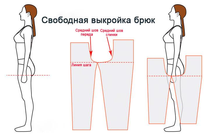 Как легко подогнать брюки по фигуре